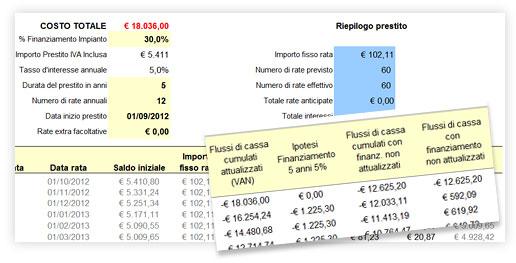 Calcolo del finanziamento con regreen